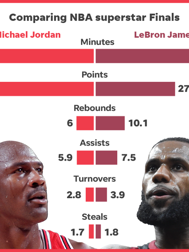 9fb78df215d Why LeBron James is the G.O.A.T., not Michael Jordan