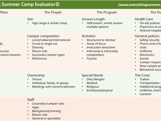 Everything Summer Camp Evaluator