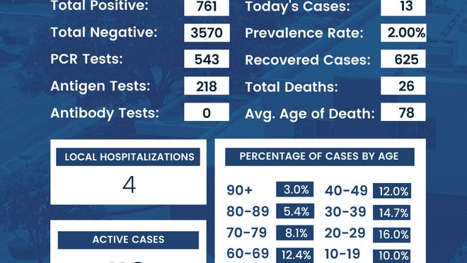 On September 18, 2020, the Brownwood/Brown County Health Department received 13  positive COVID-19 test results, 97 negatives, and 11 recoveries. Of the 13  positives, 9  were PCR, and 4 were antigen. There are currently 4 hospitalized in Brown County. The high number of negative results is due to continued nursing facility testing results.