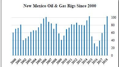 This chart shows the trends in New Mexico rig counts since 2000.
