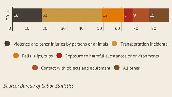 Work-related deaths in Arizona in 2014.