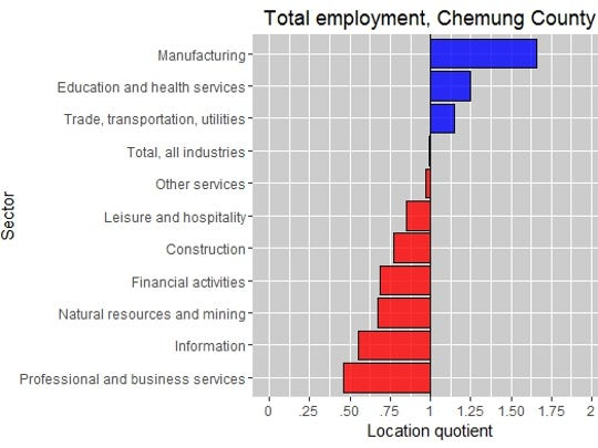 Industries in which private-sector employment has a location quotient above 1, the national rate, are shown in blue. Source: Bureau of Labor Statistics.