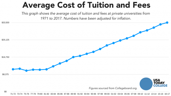 average cost of tuition and fees line graph
