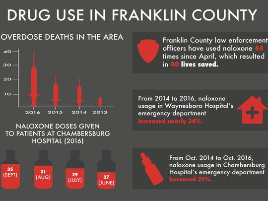 A graphic depicting the number of overdose deaths in the area, which were caused by a variety of opioids and combinations, and the number of naloxone doses given to patients at Chambersburg Hospital in September, August, July and June of 2016.