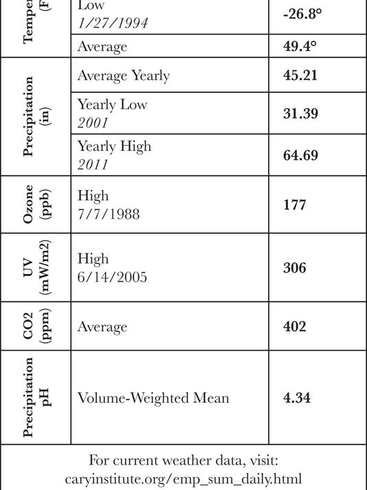 weather_data_historical