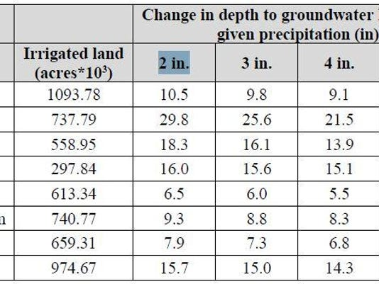 groundwater depth