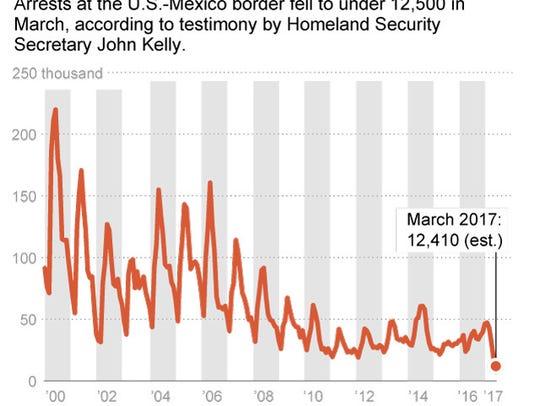 Monthly  U.S. southwest border arrests since 2000