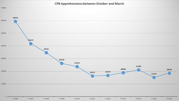While border apprehensions have decreased since 2006,