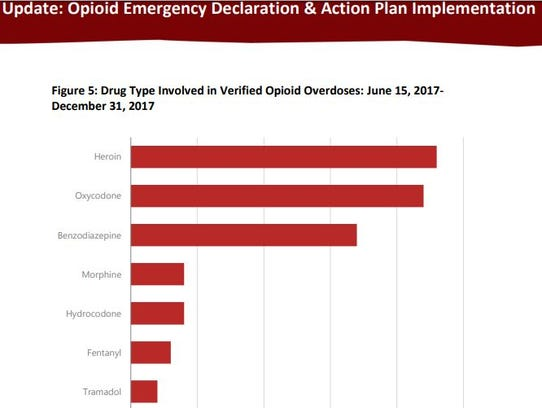 Heroin was involved in a 23 percent of accidental overdoses