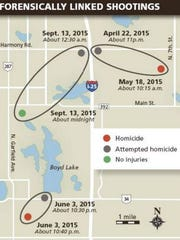 A map of forensically linked shooting with information