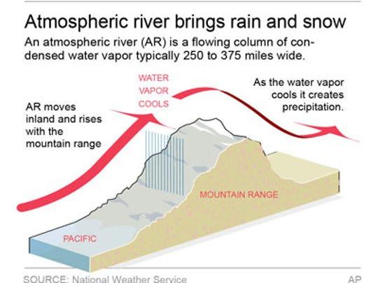 Atmospheric rivers suck up massive amounts of Pacific Ocean water.