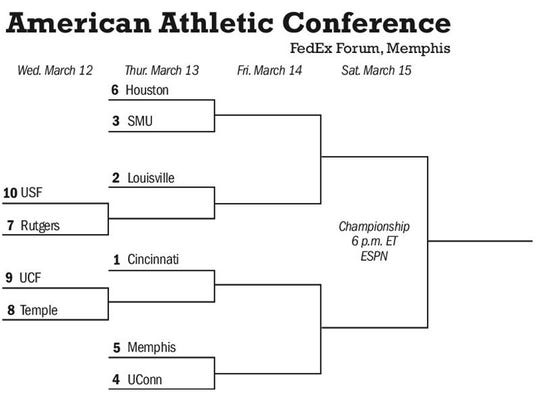 AAC tournament bracket