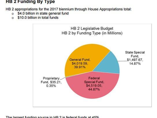 3 fund charts