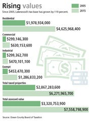 Lakewood's rising tax base. Click to open and close.