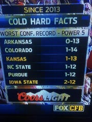 Worst conference records, Power 5.