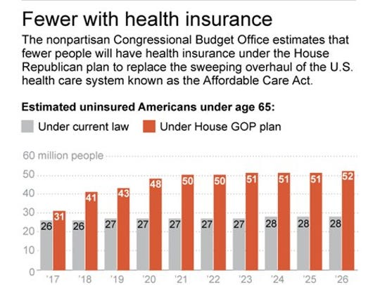 Graphic shows Congressional Budget Office estimates of uninsured under the Affordable Care Act and Republican alternative.