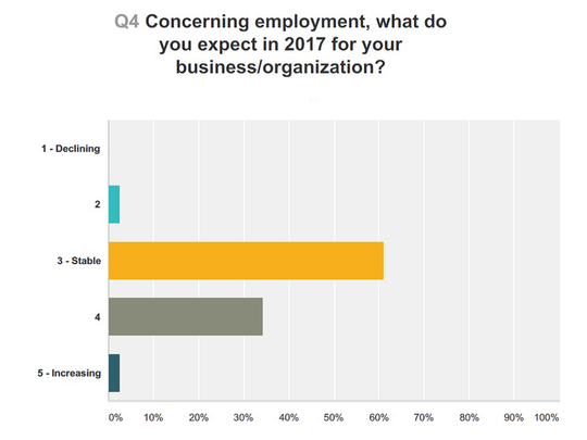 This chart shows what Fond du Lac County businesses expect from employment in the next year.
