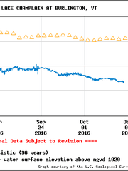 Measurements of water levels in Lake Champlain since September (in blue) show further departures from historic averages. Data and graph come from U.S. Geological Survey.