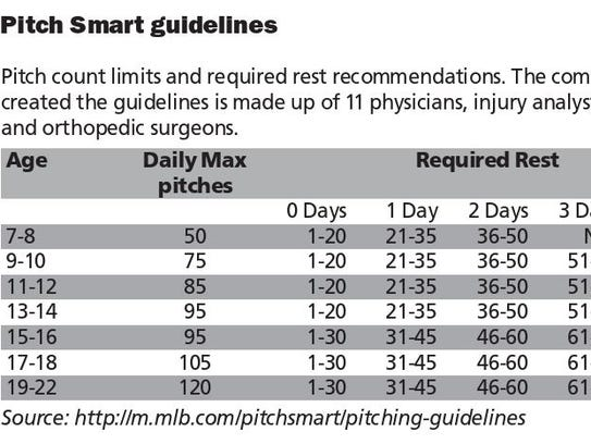 Pitchsmart guidelines