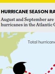 weather-graphic-hurricane-season-aug-2-2013
