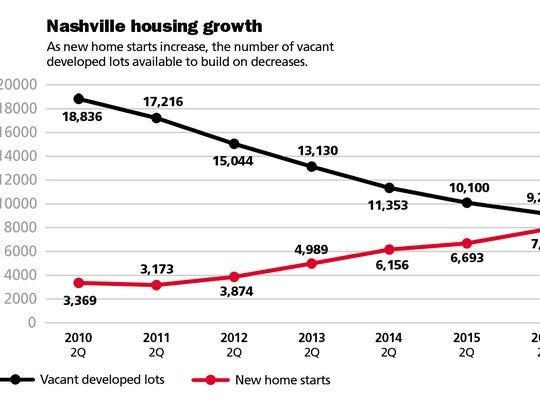 As new home starts increase, the number of vacant developed