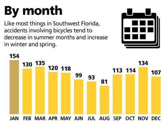 Like most things in Southwest Florida accidents involving bicycles tend to decrease in summer and increase in winter and spring