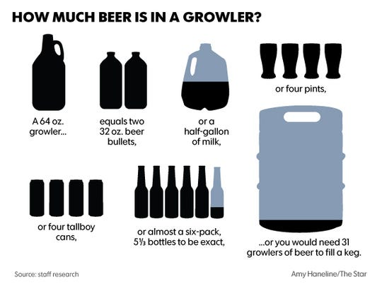 You can't know if you are really getting a good deal if you don't know what  64 ounces of beer, the amount in an average growler, looks like.