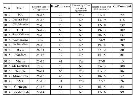 Teams that make deep NIT runs over the last four years usually haven't made the NCAA tournament the following year.