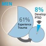 Many people develop PTSD after events such as combat or sexual assault.