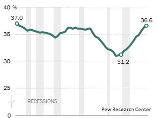 Rental property trends.