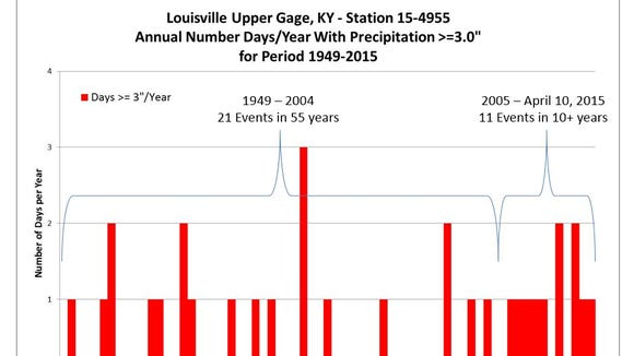 MSD graphic shows frequency of rain storms of three