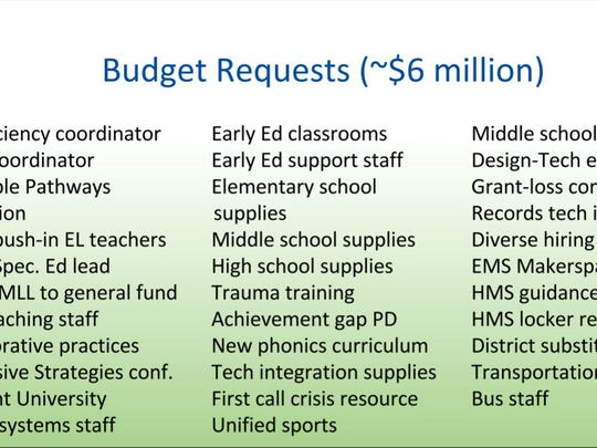 A detail of a slide from the Dec. 20 Burlington School Budget presentation.