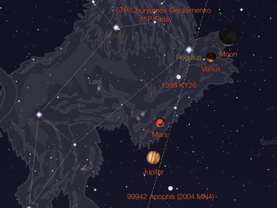 An early-morning celestial parade includes the moon, Venus, Regulus, Mars and Jupiter.