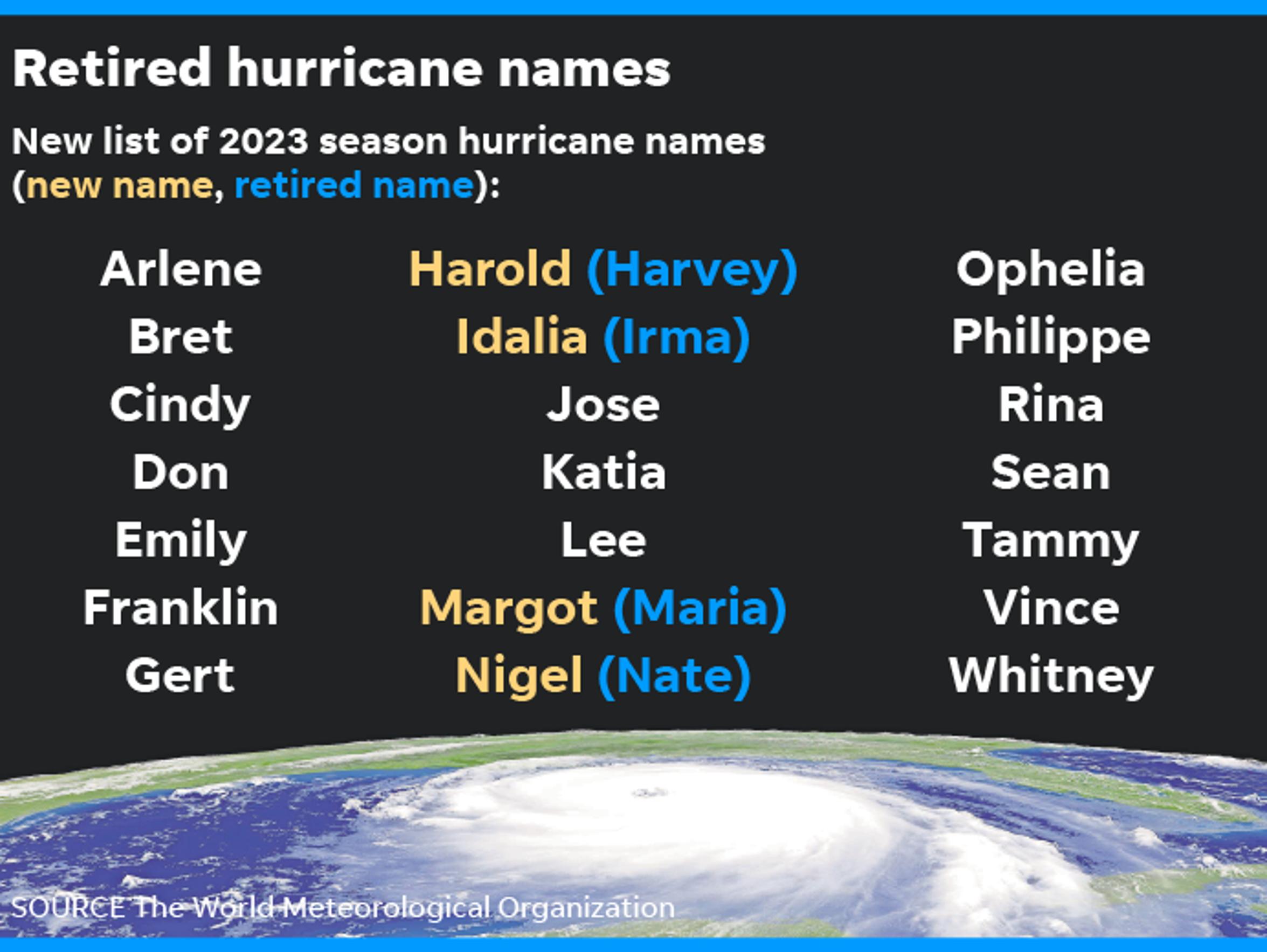 041218-retired-hurricane-names_Online