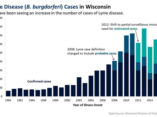 The number of cases of Lyme disease in Wisconsin has been increasing.