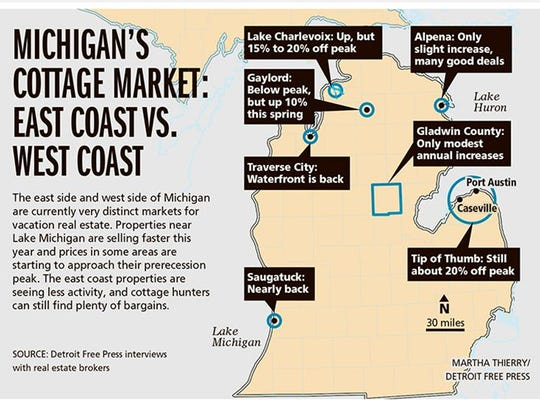 Michigan's Cottage Market: East coast vs. west coast