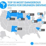 South Carolina ranks 5th overall in the DUI danger rankings from Car Insurance Comparison