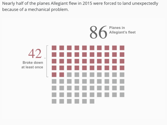 Allegiant Airs Planes 4 Times More Likely To Fail During Flight