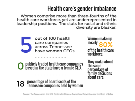 Health care's gender imbalance