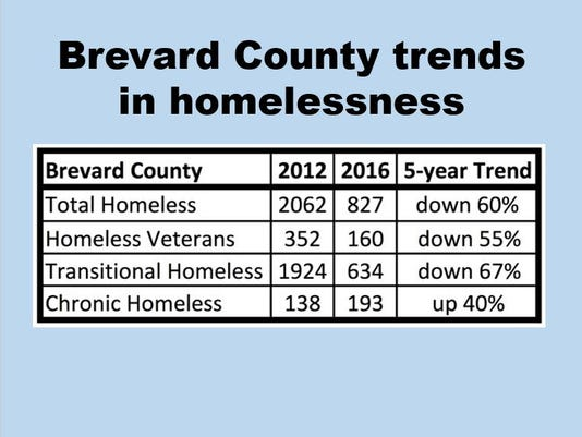 Brevard-Trends-in-homelessness.jpg