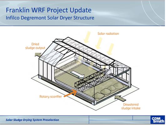 solar sludge drying system