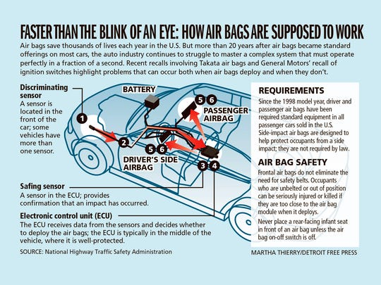 How air bags are supposed to work