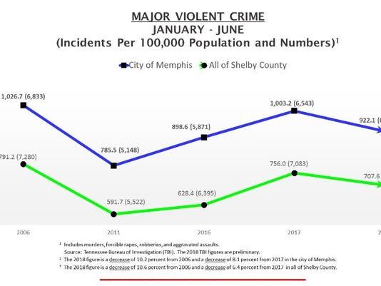 636682012254238322-majorviolentcrimes2018.jpg