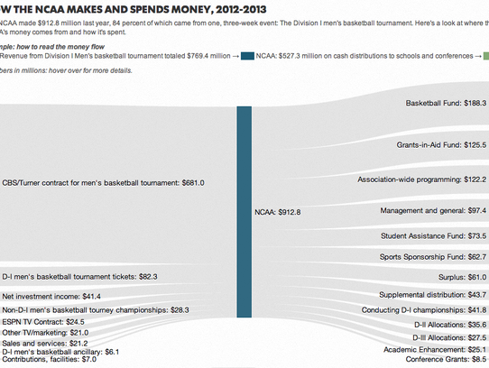 How the NCAA makes and spends money.