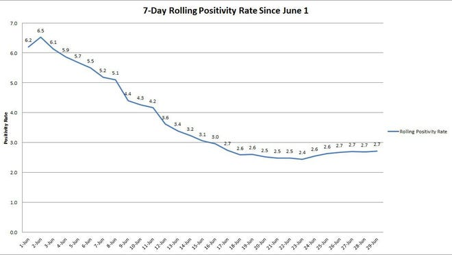 The graph shows the rolling, 7-day positivity rate for tests completed starting on June 1. Illinois Department of Public Health data was used to calculate the averages.