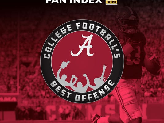 Alabama has the best offense in college football, according to Fan Index