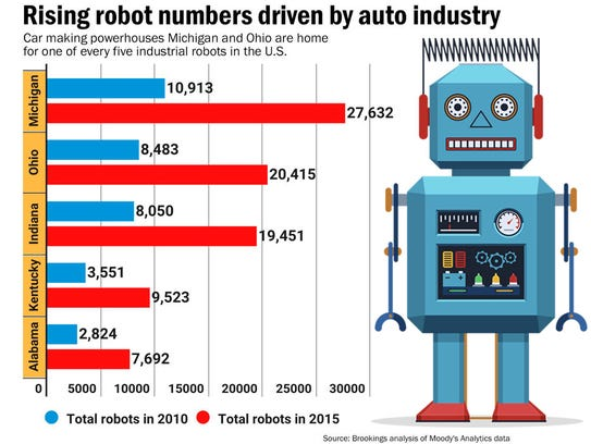 Rising robot numbers driven by auto industry