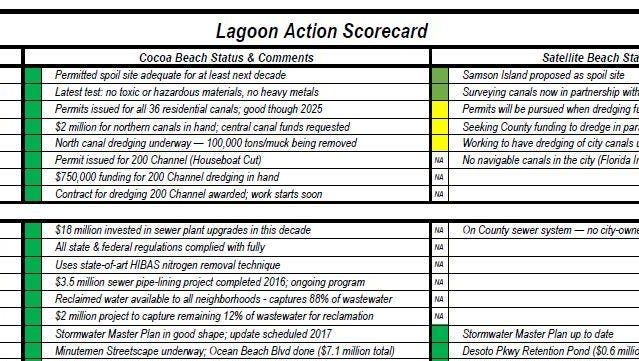 FLORIDA TODAY contributor John Byron compiled this scorecard for judging cities' efforts in cleaning up the Indian River Lagoon, including the Banana River. Cocoa Beach and Satellite Beach shared their progress.
