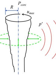 Sketch of the hypothesized method for infrasound production