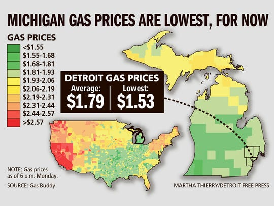 Michigan gas prices are lowest, for now